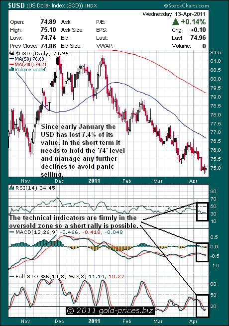 USD Chart 14 April 2011.JPG