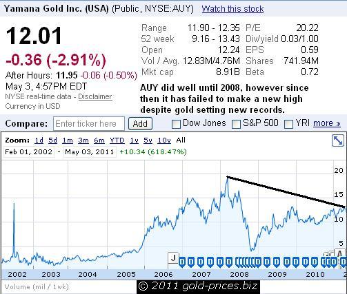 AUY Chart 04 May 2011.JPG