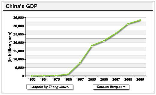 China GDP 27 May 2011.JPG