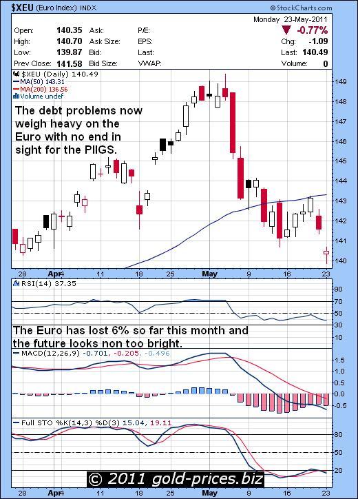Euro Chart 23 May 2011.JPG