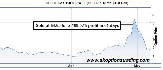 GLD Jun 150 C 108