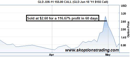 GLD Jun 155 C 116