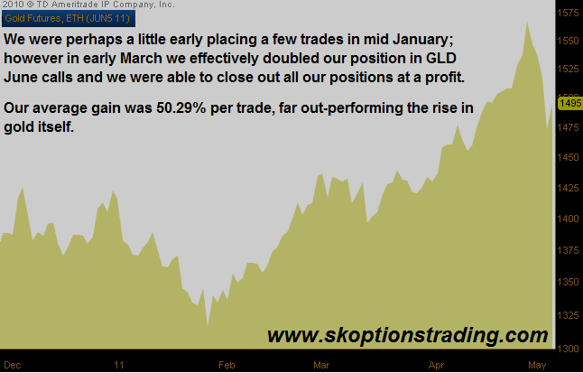 gold 2011 gld calls chart