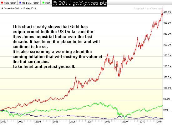 gold chart 18 May 2011.JPG