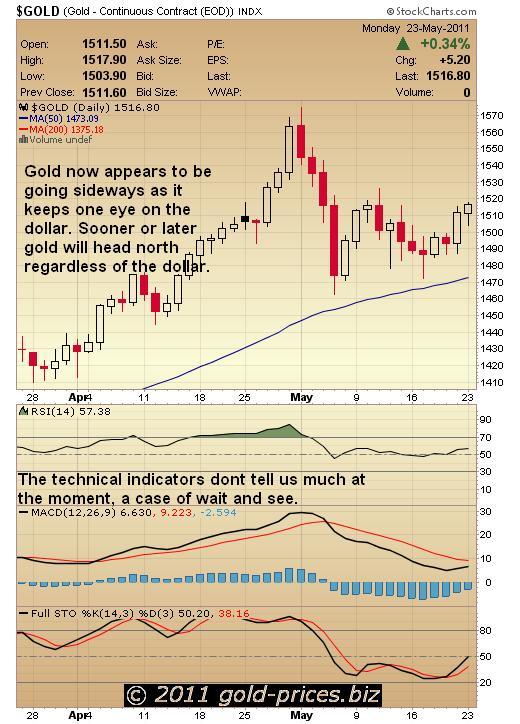 Gold Chart 23 May 2011.JPG