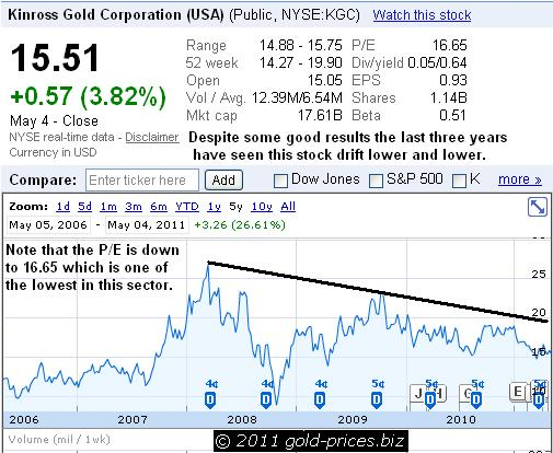 KGC Chart 05 May 2011.JPG