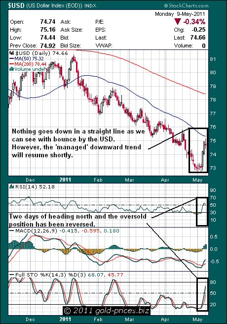USD Chart 10 May 2011.JPG