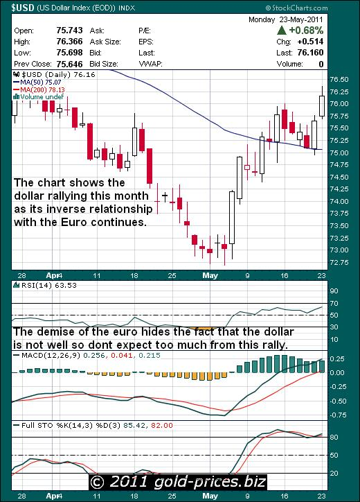 USD Chart 23 May 2011.JPG