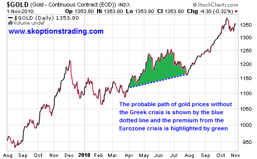 Eurozone gold premium may 2010