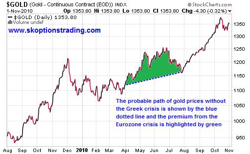 Eurozone gold premium may 2010