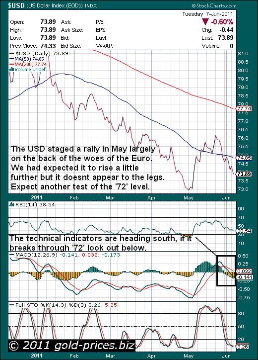 USD Chart 08 June 2011.JPG