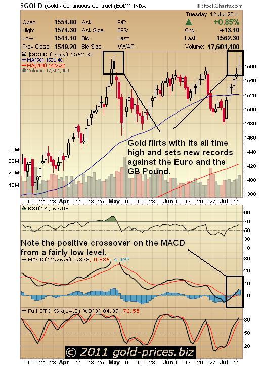 Gold Chart 13 July 2011.JPG
