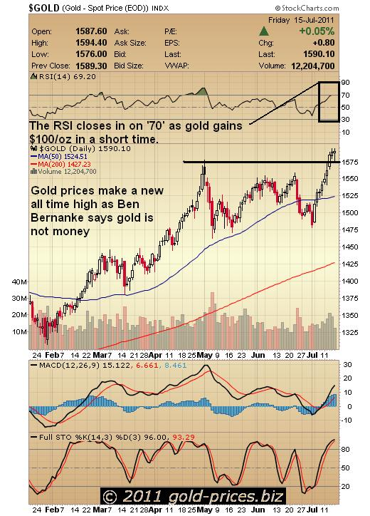 Gold chart 18 July 2011.JPG