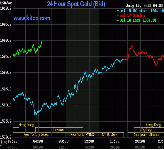 gold chart kitco 18 july 2011.JPG