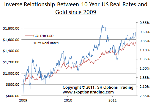 GOLD vs 10y TIPS