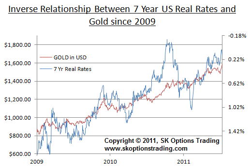 GOLD vs 7y TIPS
