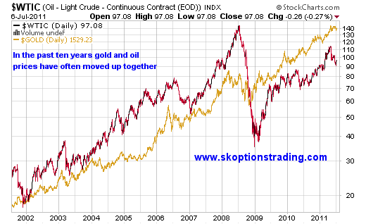 Oil versus Gold