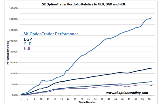 SK OptionTrader Continues to Outperform Other Gold Trading Vehicles