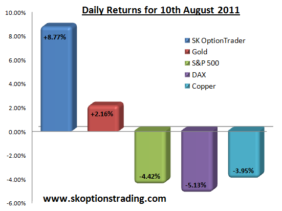 Daily Returns 10 Aug 2011