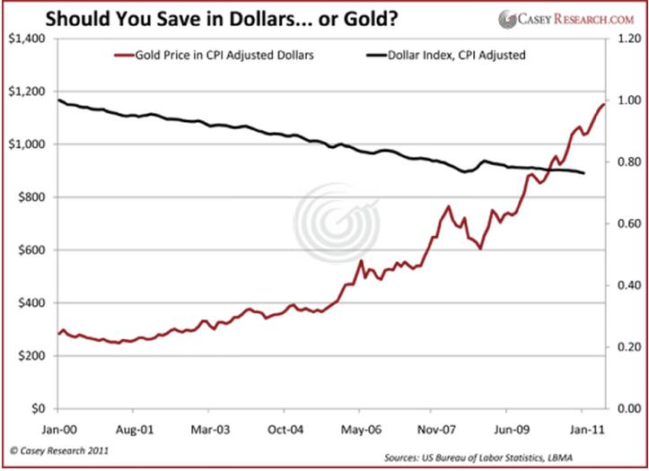 Dollars or Gold 11 August 2011.JPG