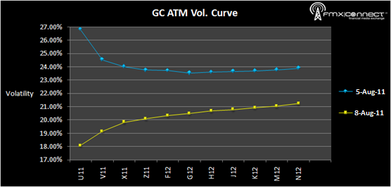 GC Vol Curve 080811