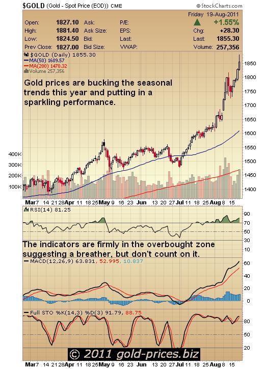 gold chart 22 aug 2011.JPG