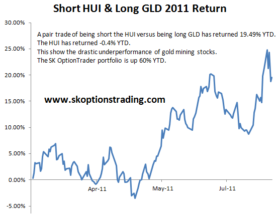Short HUI Long GLD 2011 Pair Trade Return 120811