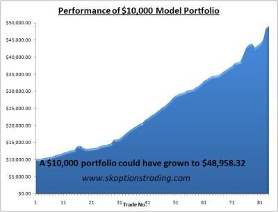 sk chart model portfolio 17 aug 2011.JPG