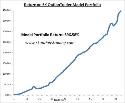 sk chart return on SK OptionTrader Model Port 22 aug 2011.JPG