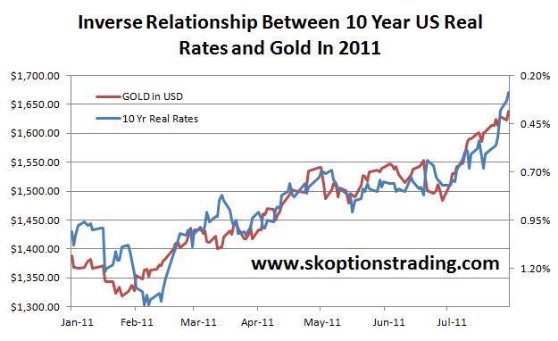 US 10yr TIPS vs Gold YTD Aug-11