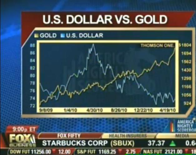 usd vs gold 26 aug 2011.JPG