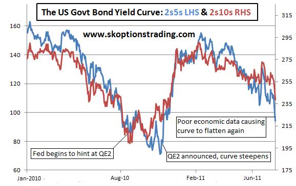 UST Curve 2s5s 5s10s Aug11