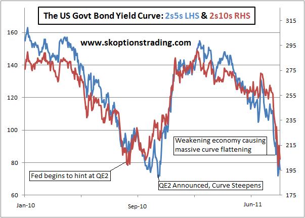 Yield Curve Still Flattening 120811