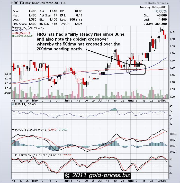 HRG Chart 07 sep 2011.JPG