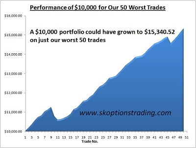 return-on-skot-50-worst-trades.jpg