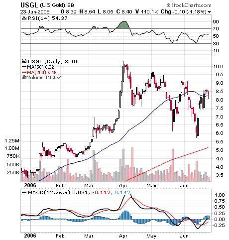 US Gold Corp Chart