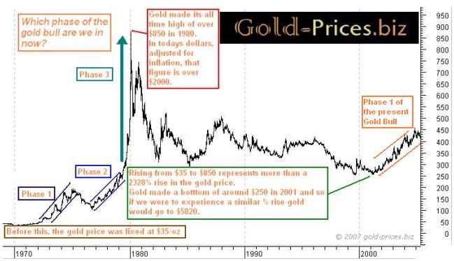 The Gold Bull Chart