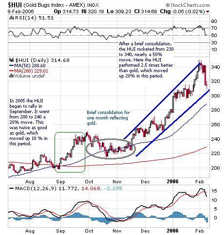 HUI Sept Rall Chart